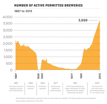 Number of active breweries in US