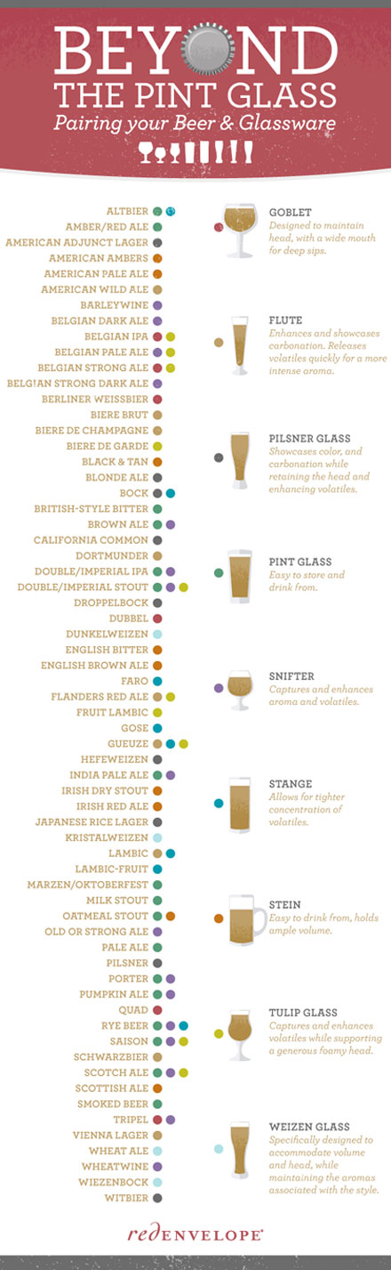 Pairing your beer and your glassware