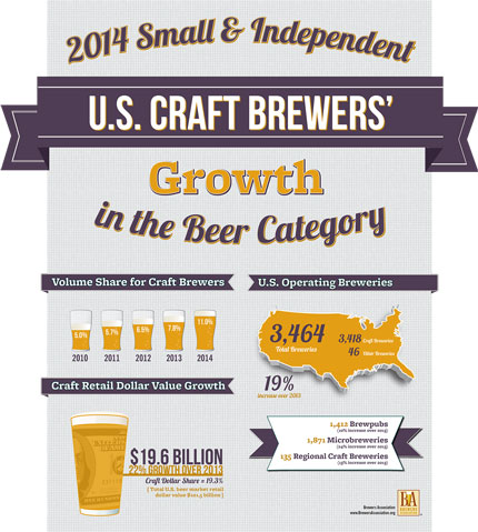Craft brewing growth - Brewers Association